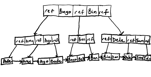 Representation of records in a B+Tree