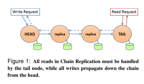 Figure 1: All reads in Chain Replication must be handled by the tail node, while all writes propagate down the chain from the head.