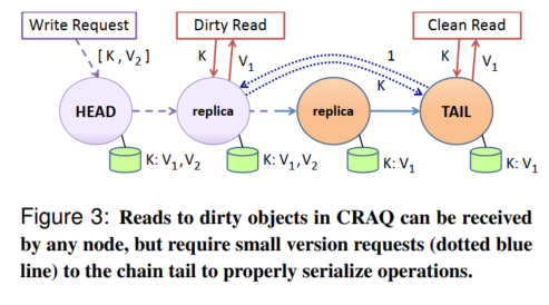 Figure 3: Reads to dirty objects in CRAQ can be received by any node, but require small version requests (dotted blue line) to the chain tail to properly serialize operations.
