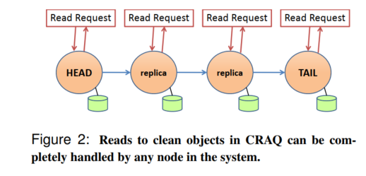 Figure 2: Reads to clean objects in CRAQ can be completely handled by any node in the system.