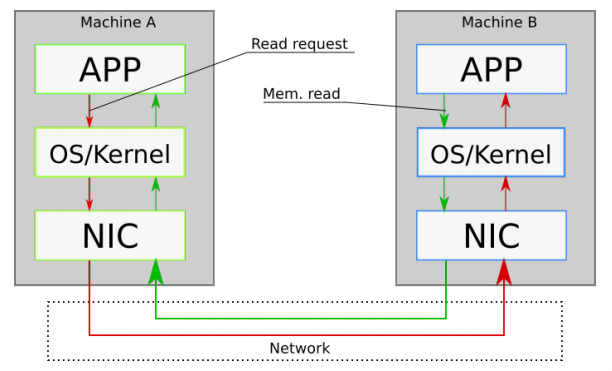 Machine A communicates with Machine B through the OS/Kernel layer and Network Interface Card