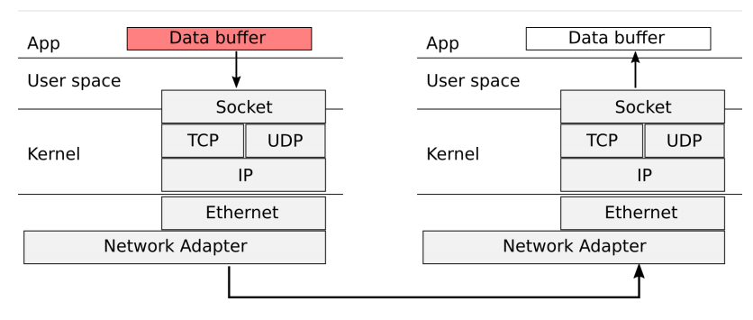 Image showing data flow in a network. Data buffer -> Socket -> TCP/UDP -> IP -> Ethernet -> Network Adapter