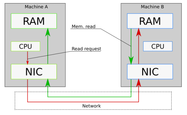 Using RDMA and Kernel Bypass for communication between two machines