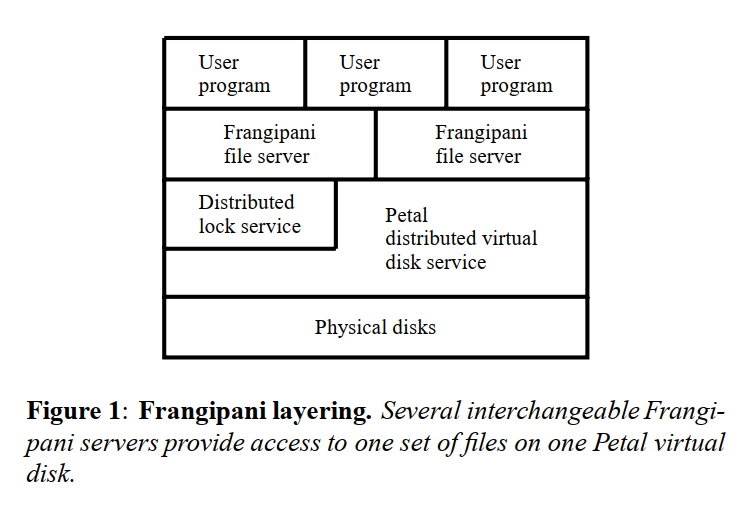 Figure 1: Frangipani layering. Several interchangeable Frangipani servers provide access to one set of files on one Petal virtual disk