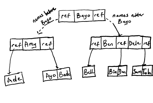 Representation of records in a B-Tree
