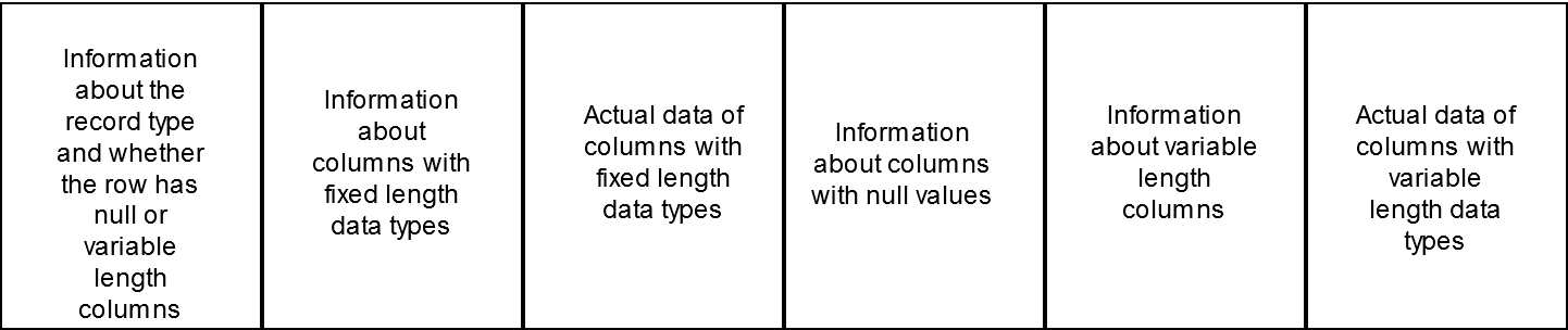 Inexact representation of a database record
